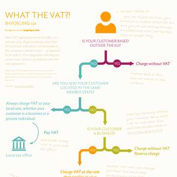 Infographic on the new EU VAT rules